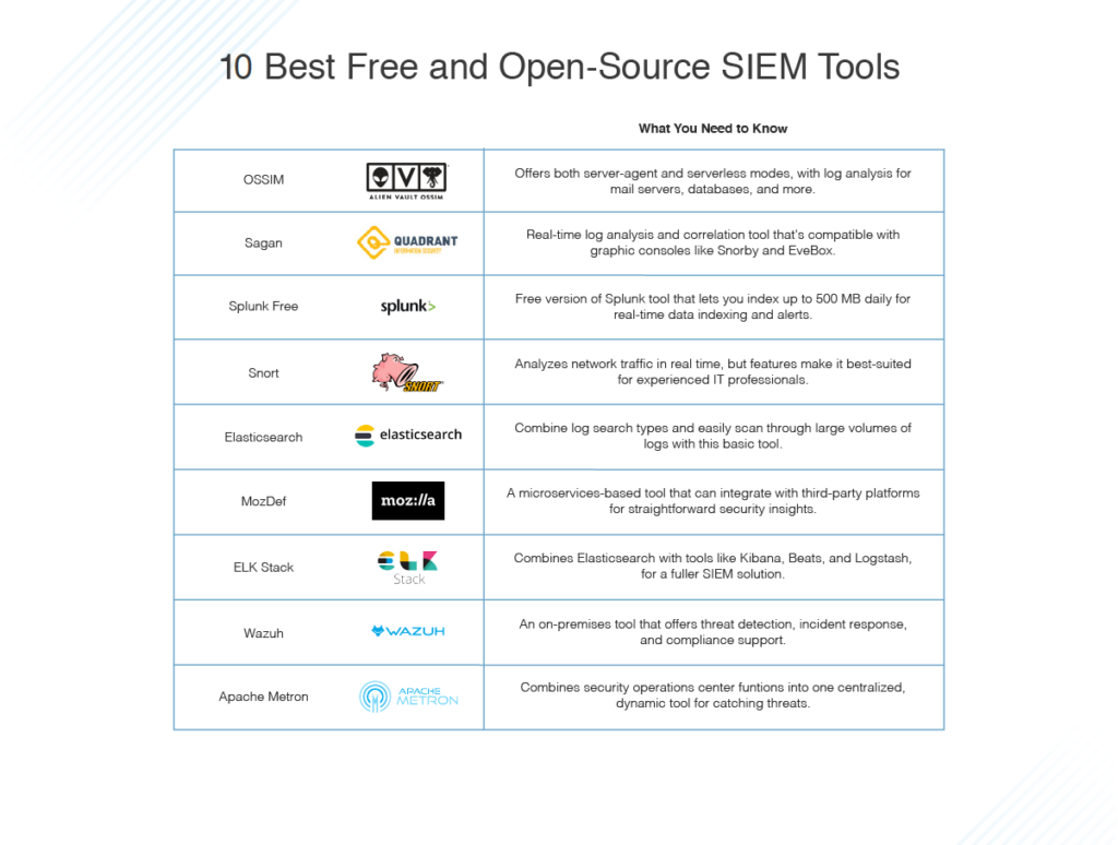 10 best free and open-source SIEM tools