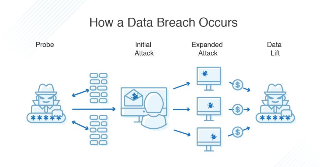 how-data-breach-occurs