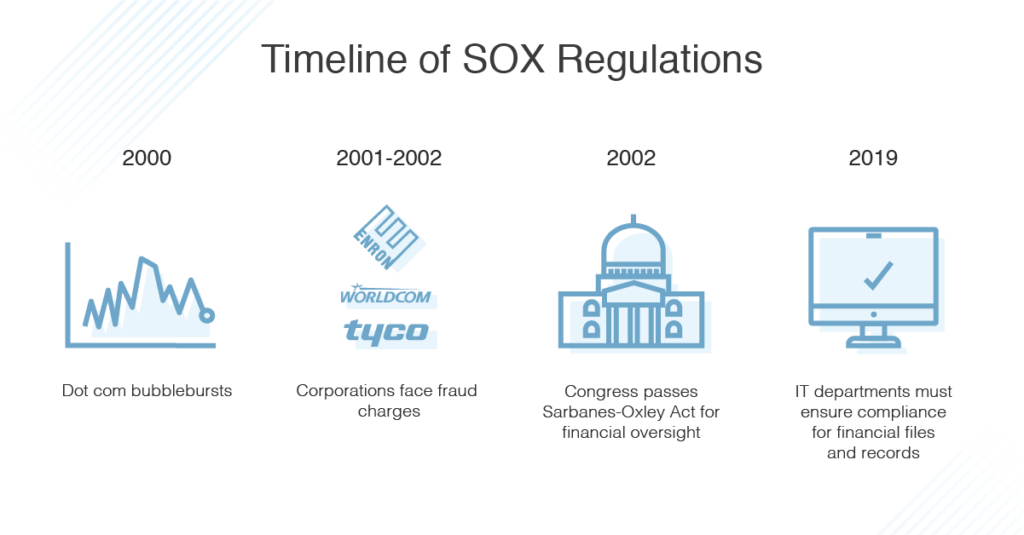 sox-compliance-timeline