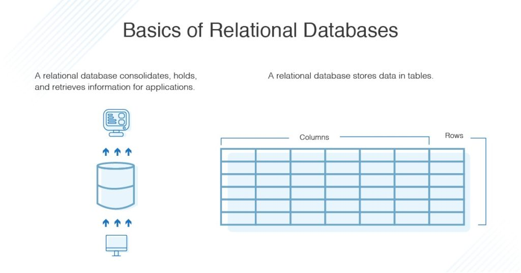basics-of-relational-databases