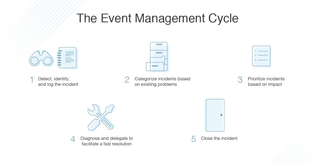 event-management-cycle