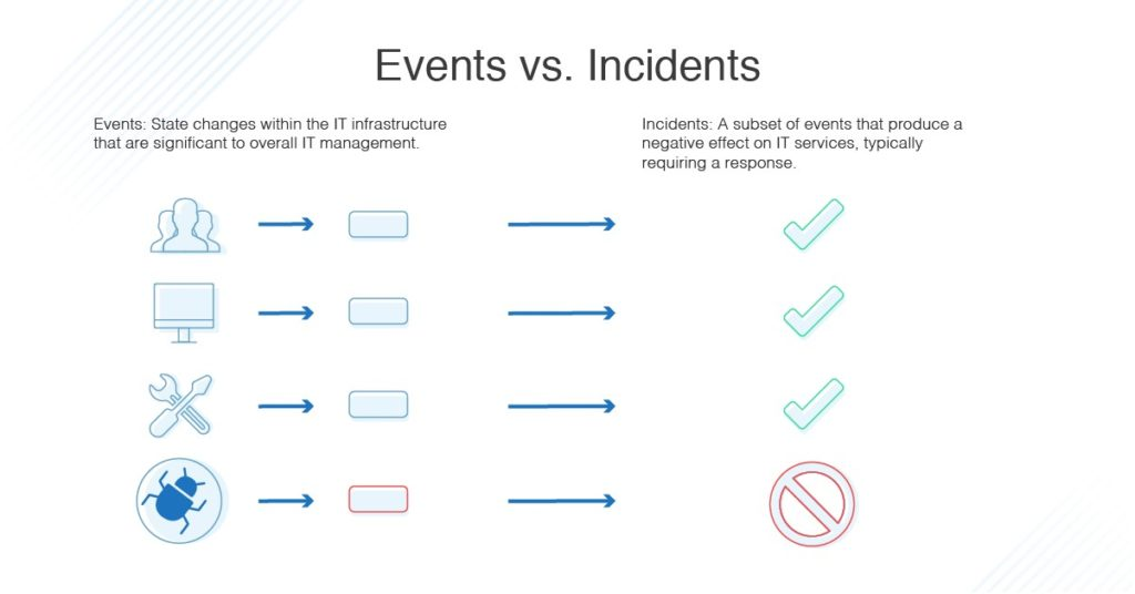events-vs-incidents