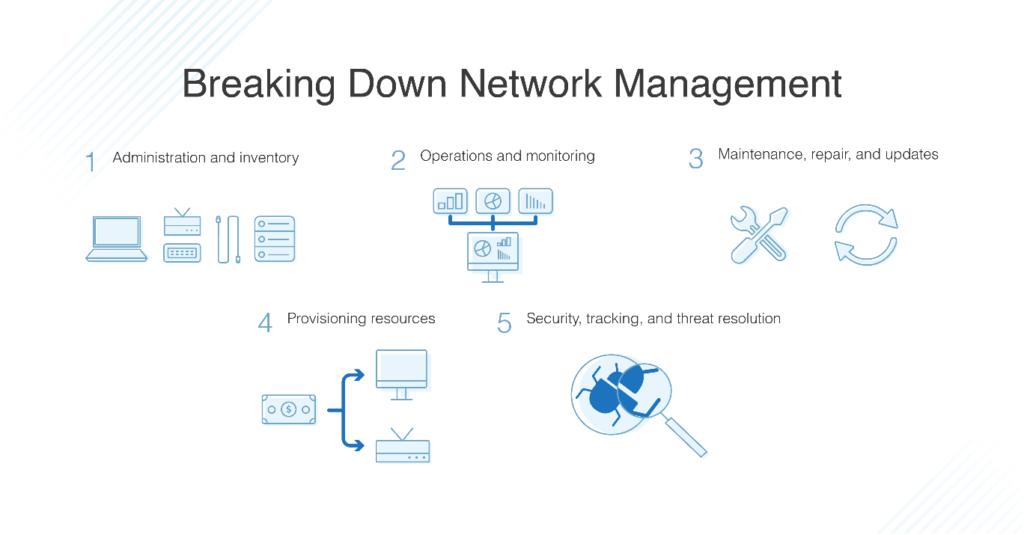 breaking down network management