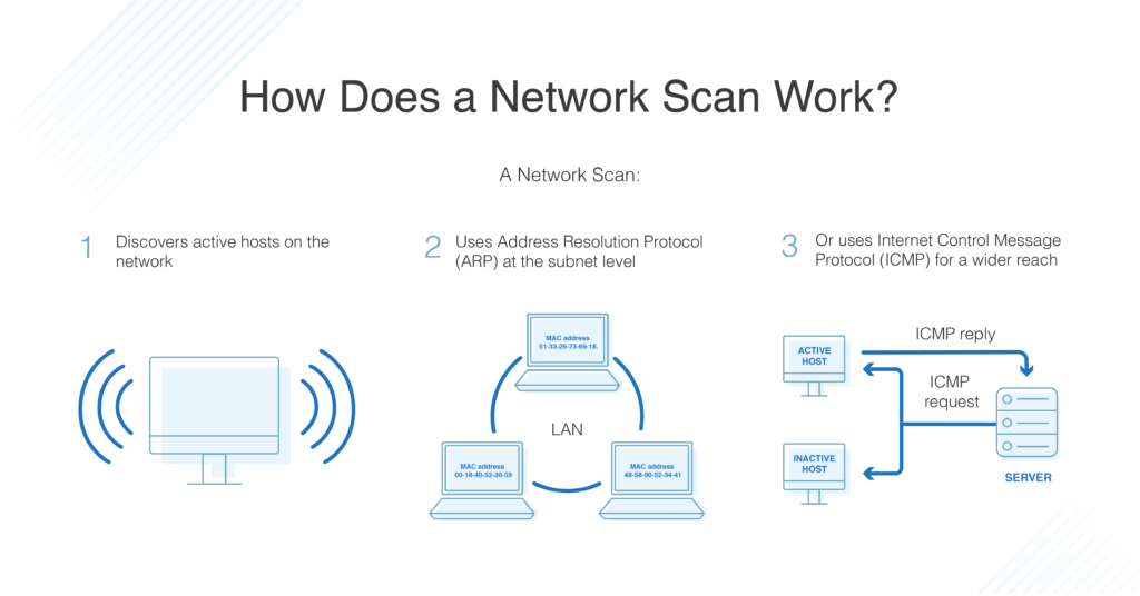 how does network scan work