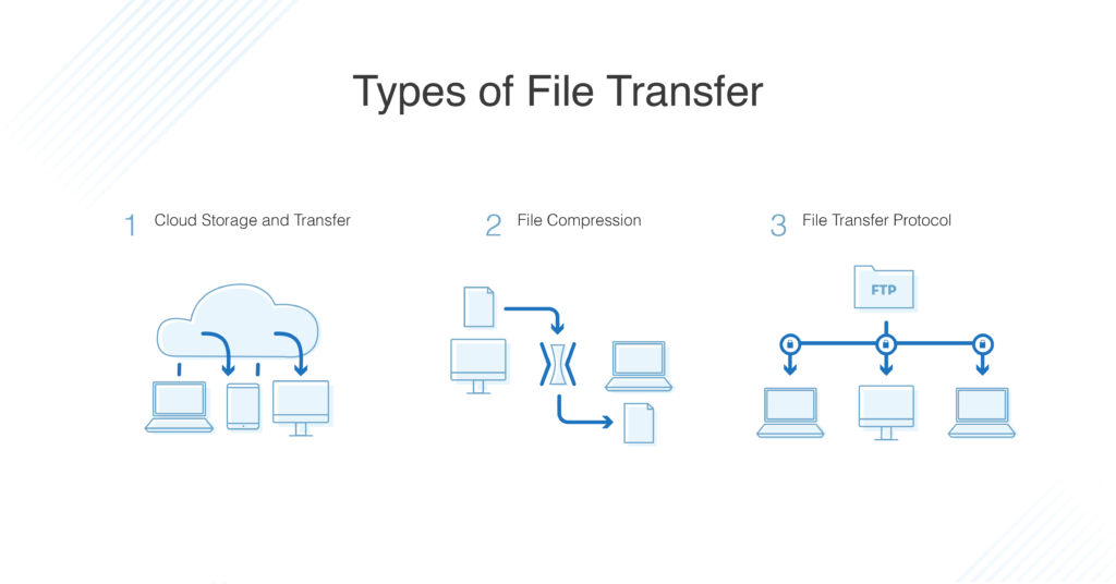 Best Ways To Transfer Large Files 2020 Dnsstuff