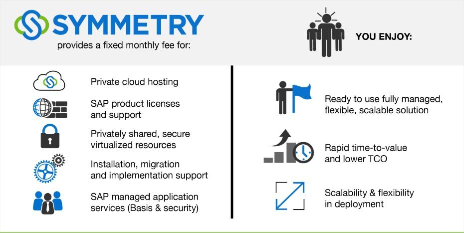 Symmetry SAP Access Control Suite