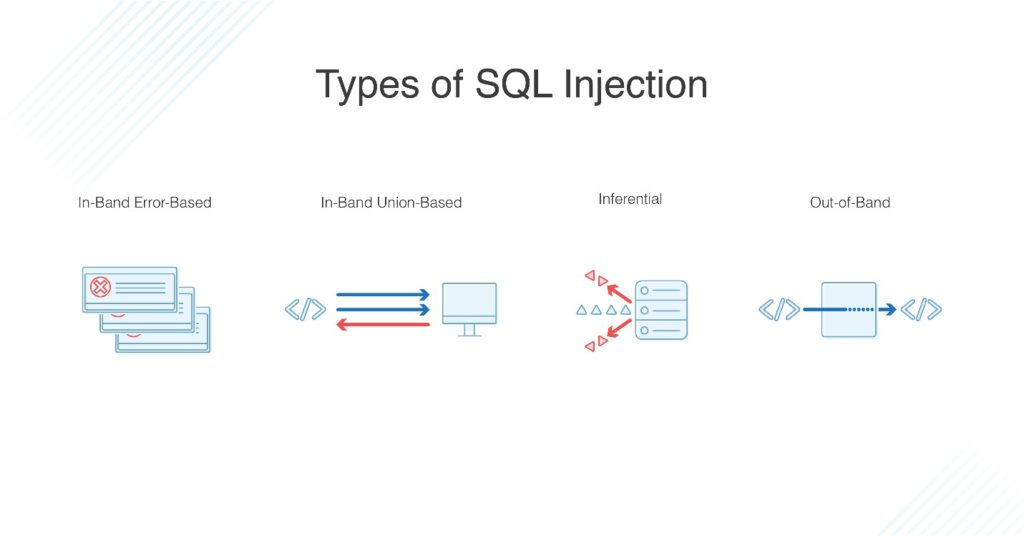 Types of SQL Injections
