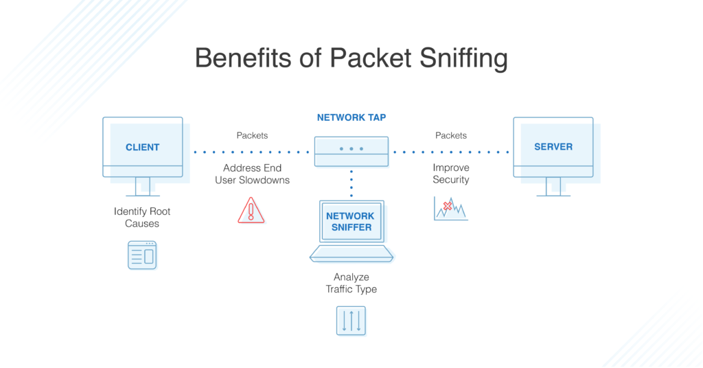 benefits of packet sniffing