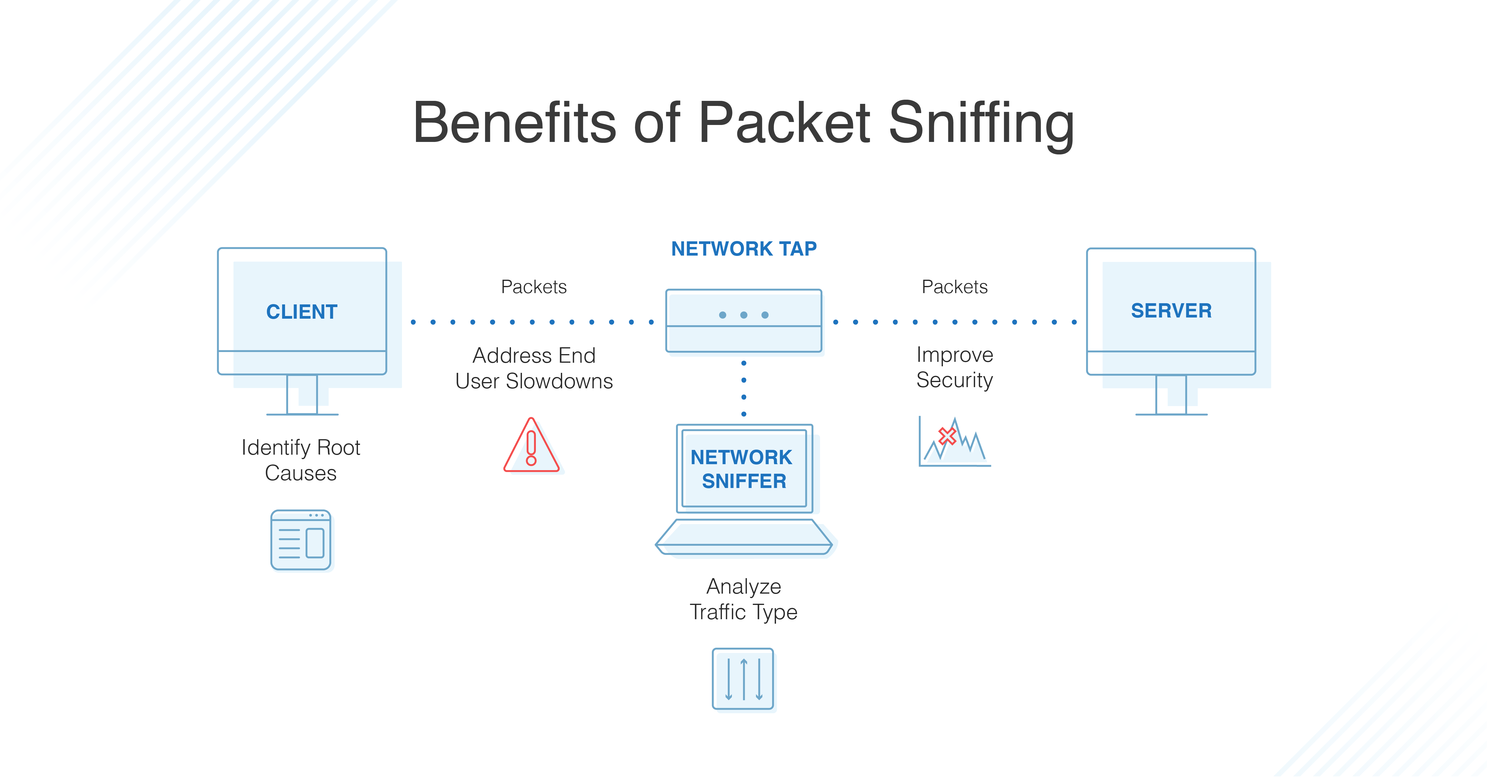 10 Best Packet Sniffers In 2020 Comparison And Tips Dnsstuff