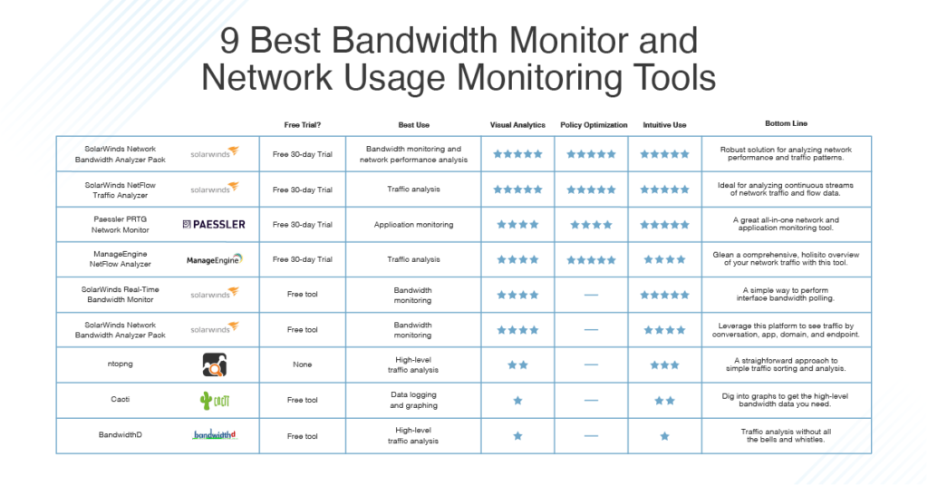 best bandwidth monitor tools