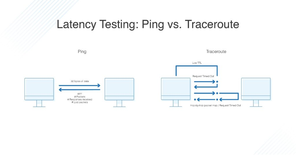 latency testing Ping vs Traceroute