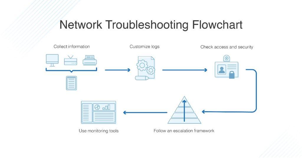 Network Troubleshooting Steps Techniques Best Practices Dnsstuff