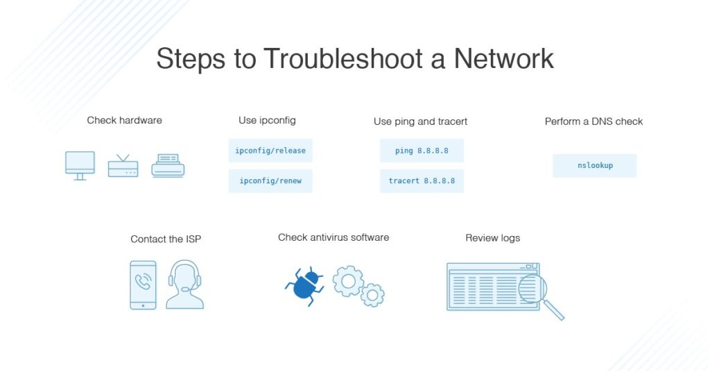 steps to troubleshoot a network