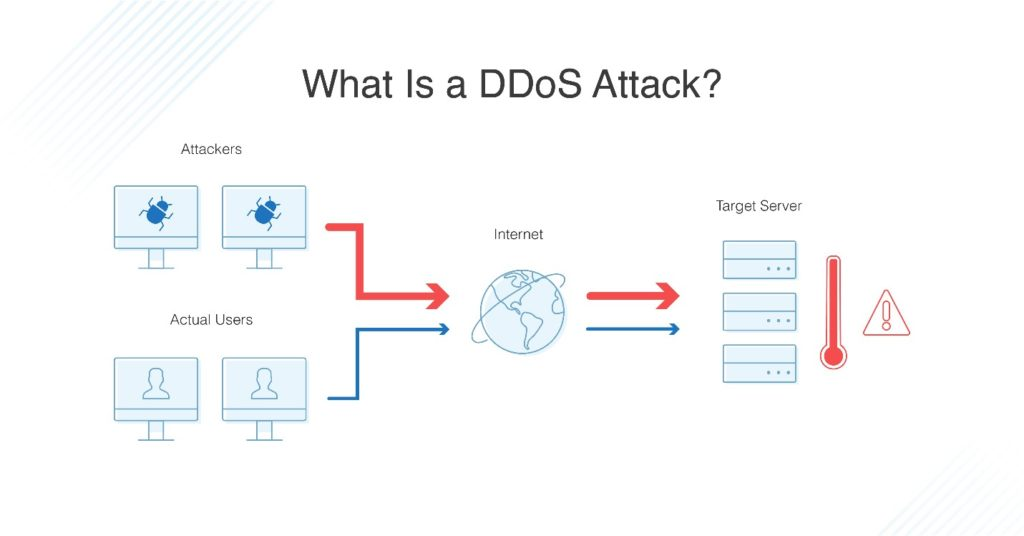 what is DDoS attack