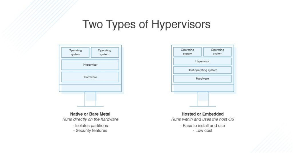 Types of Hypervisors