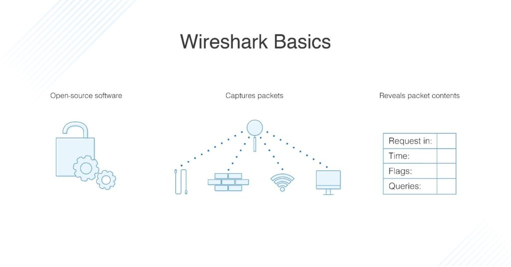 Wireshark Basics