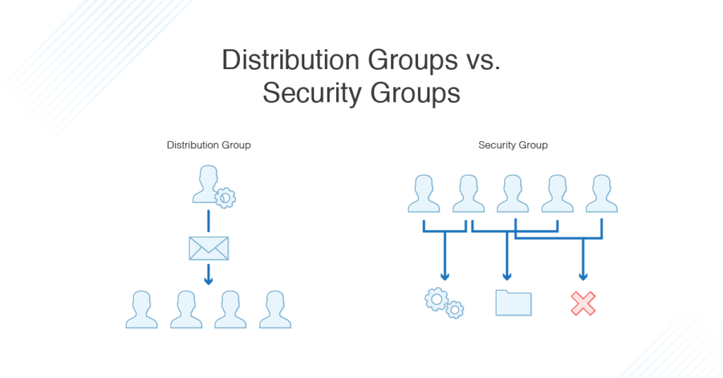 active directory distribution groups vs security groups