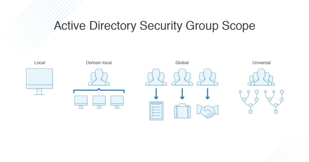 active directory security group score