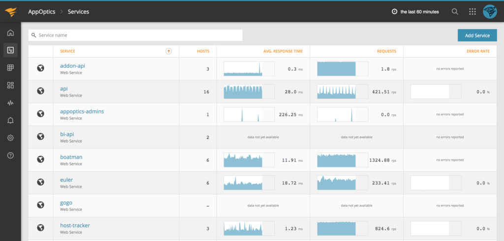 Windows Server Performance Software: SolarWinds AppOptics