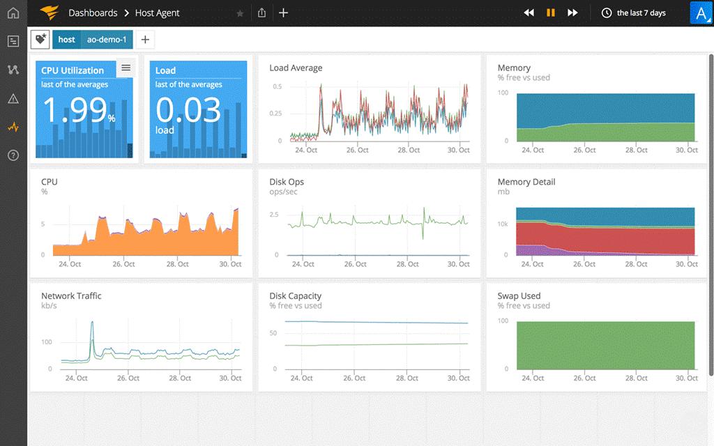 AppOptics application monitoring