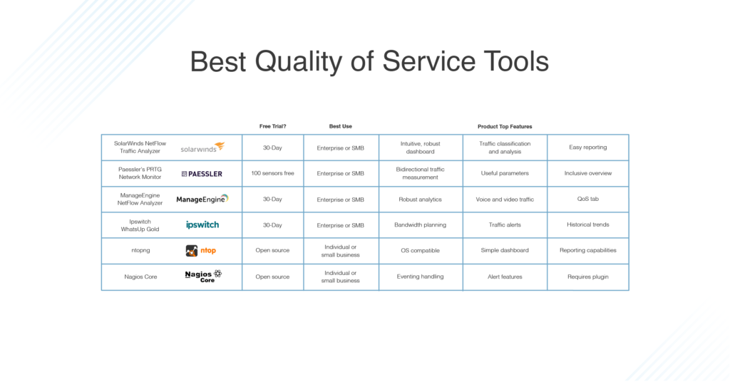 best QoS tools
