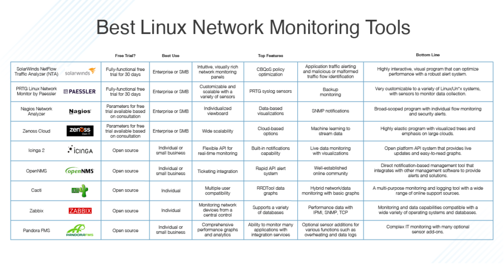 best Linux network monitoring tools