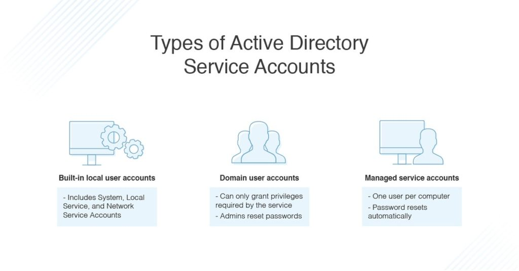 types of active directory service accounts