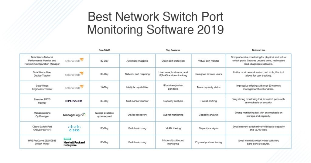 Best Switch Port Monitoring Software