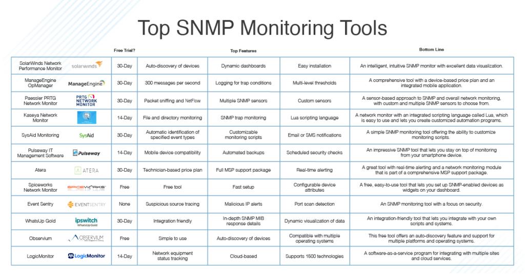 TOP SNMP Monitoring Tools