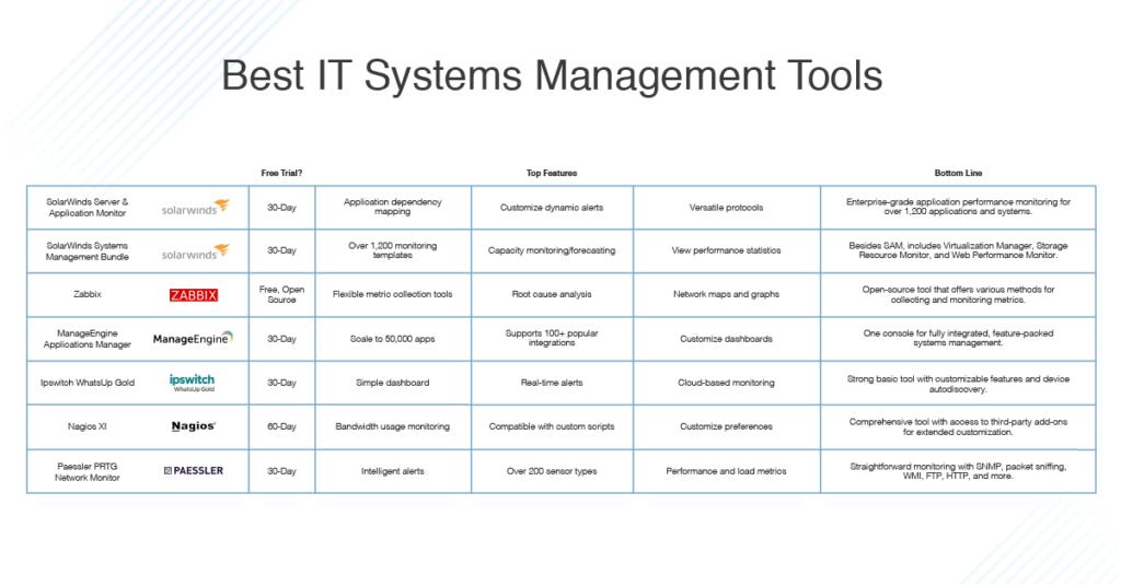 Best IT Management tools