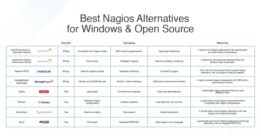 Best Nagios Alternatives for Windows and Open Source