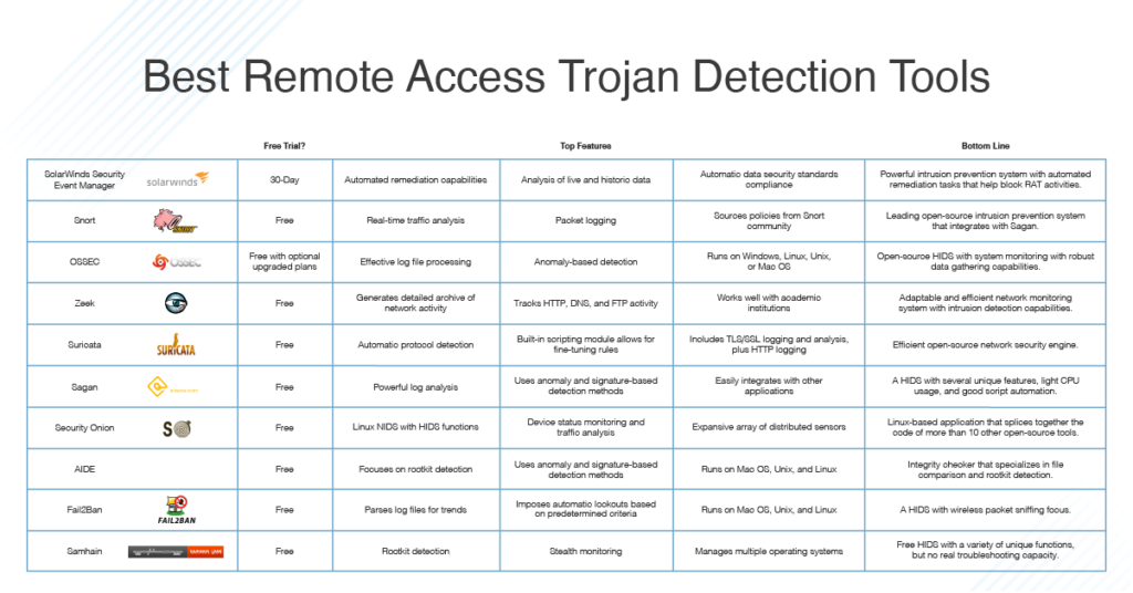 Best Remote Access Trojan Detect Tools