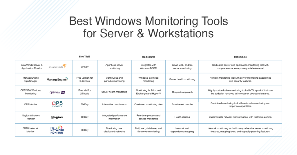 Best Windows Server Monitoring Tools