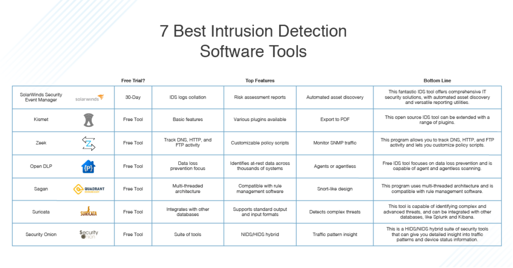 7 Best Intrusion Detection Software 2020 Ids Systems Dnsstuff