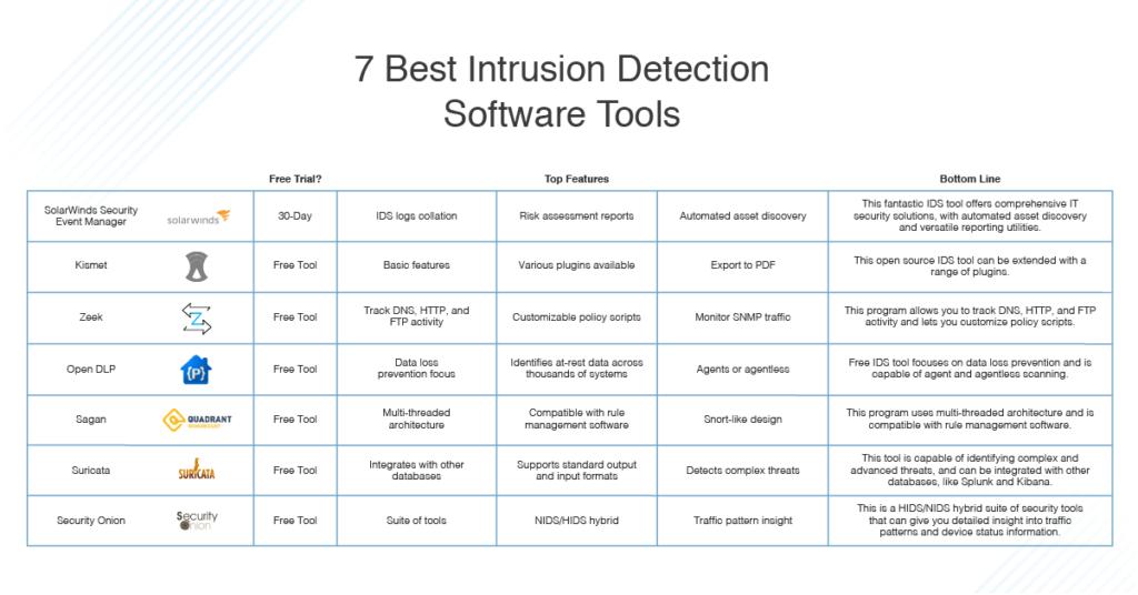 best intrusion detection software