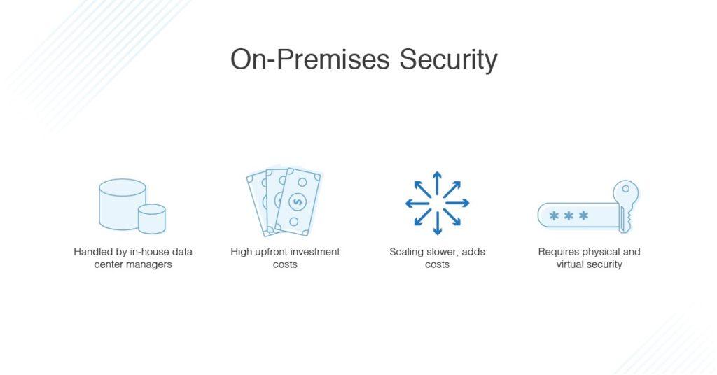 on-premises security