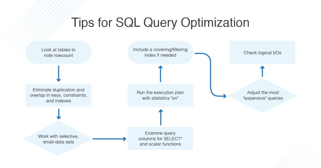 tips for sql query optimization