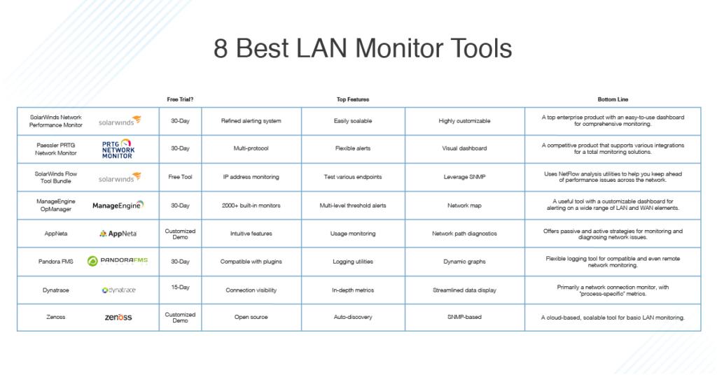 Best LAN Monitoring Tools List