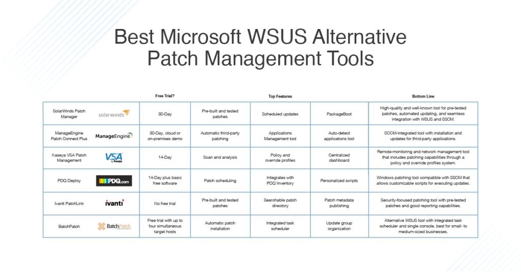 Best Microsoft WSUS Alternative Patch Management Tools