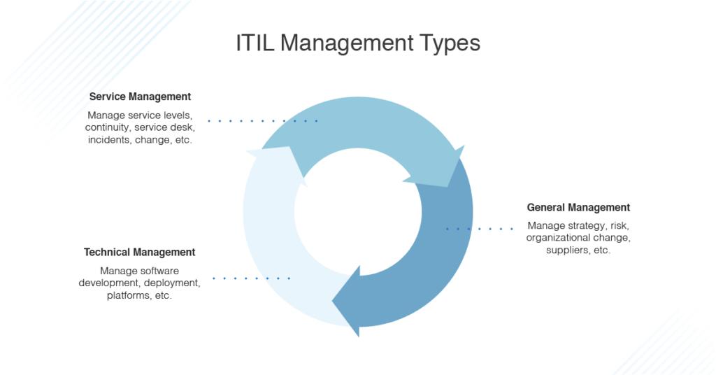ITIL management types