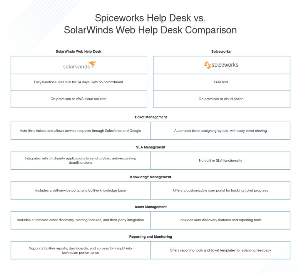 Spiceworks Help Desk vs SolarWinds Web Help Desk comparison