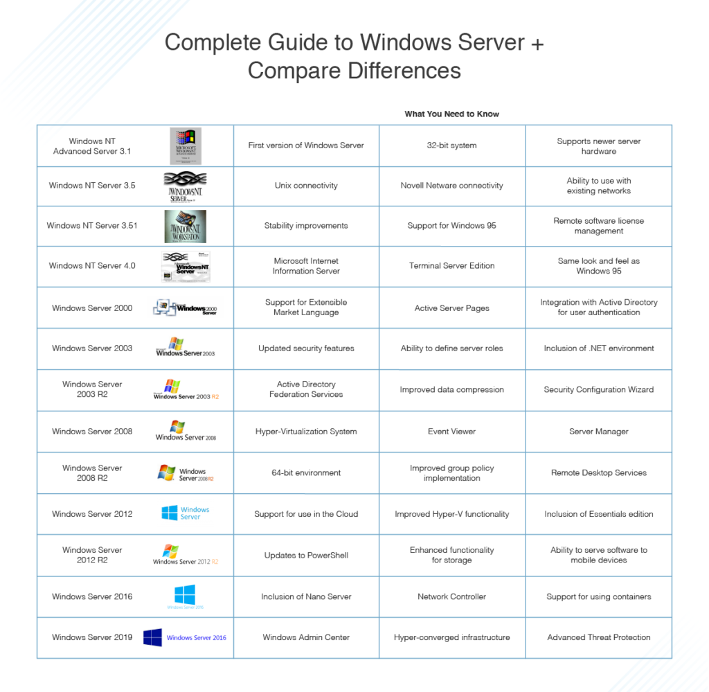 Windows Server compare guide