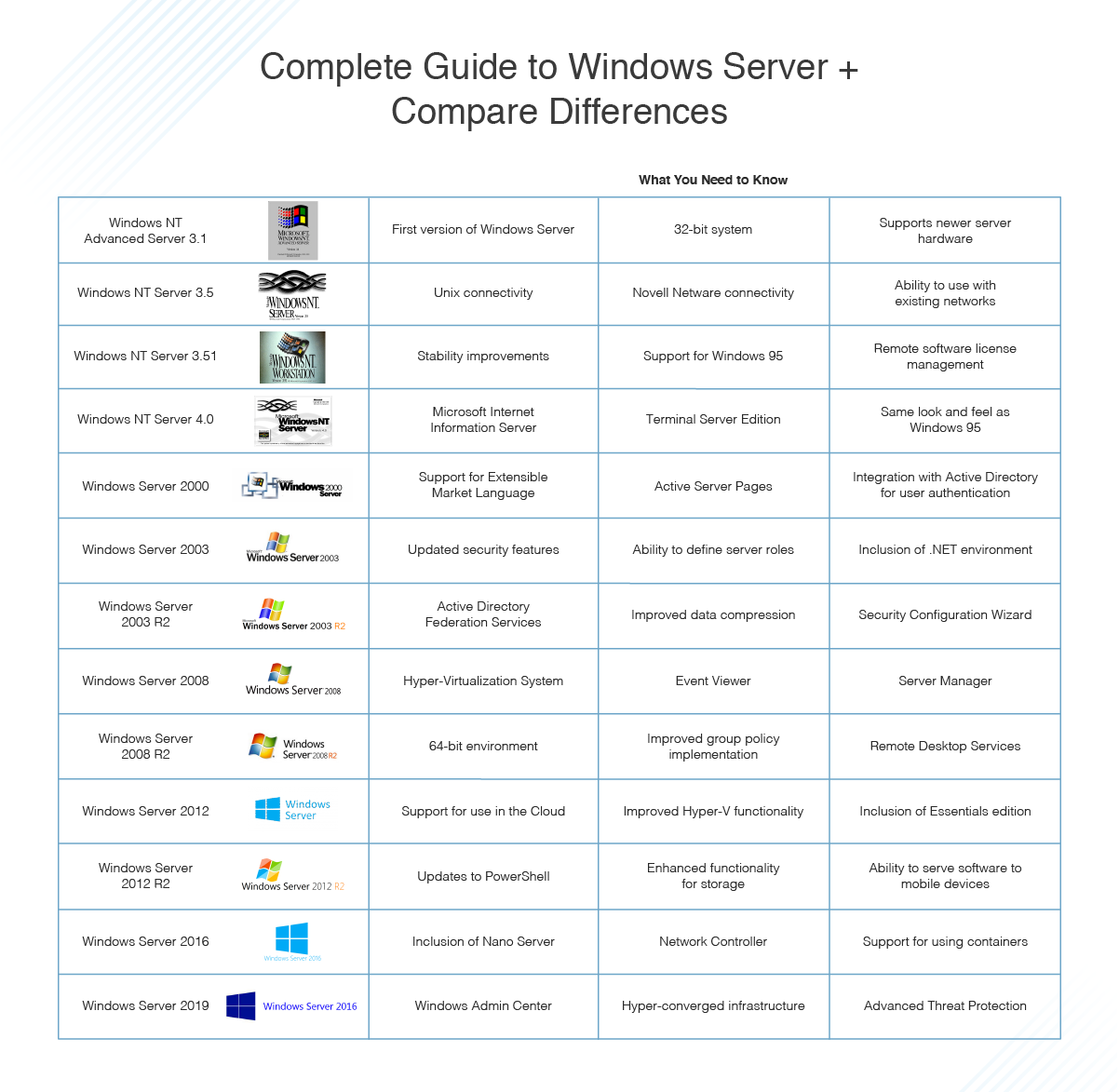Complete Guide To Windows Server Compare Differences Dnsstuff