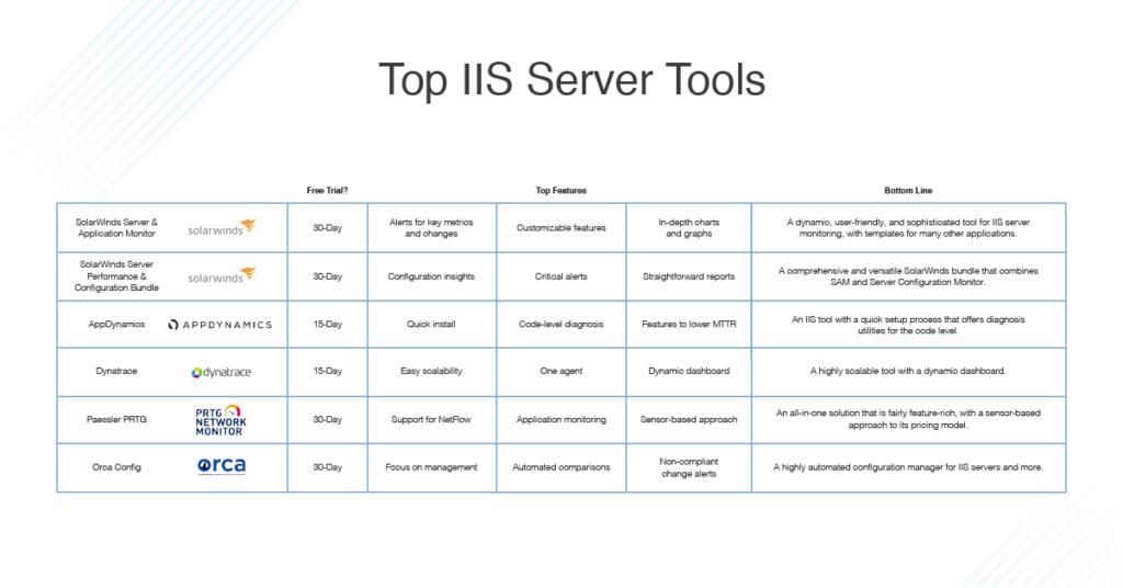 best IIS server tools