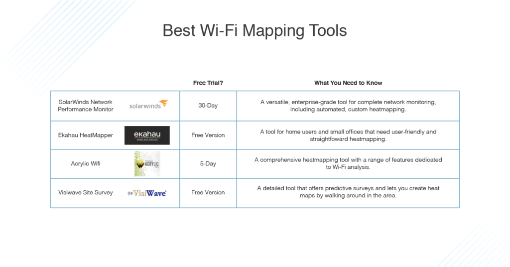 best Wi-Fi heat mapping tools