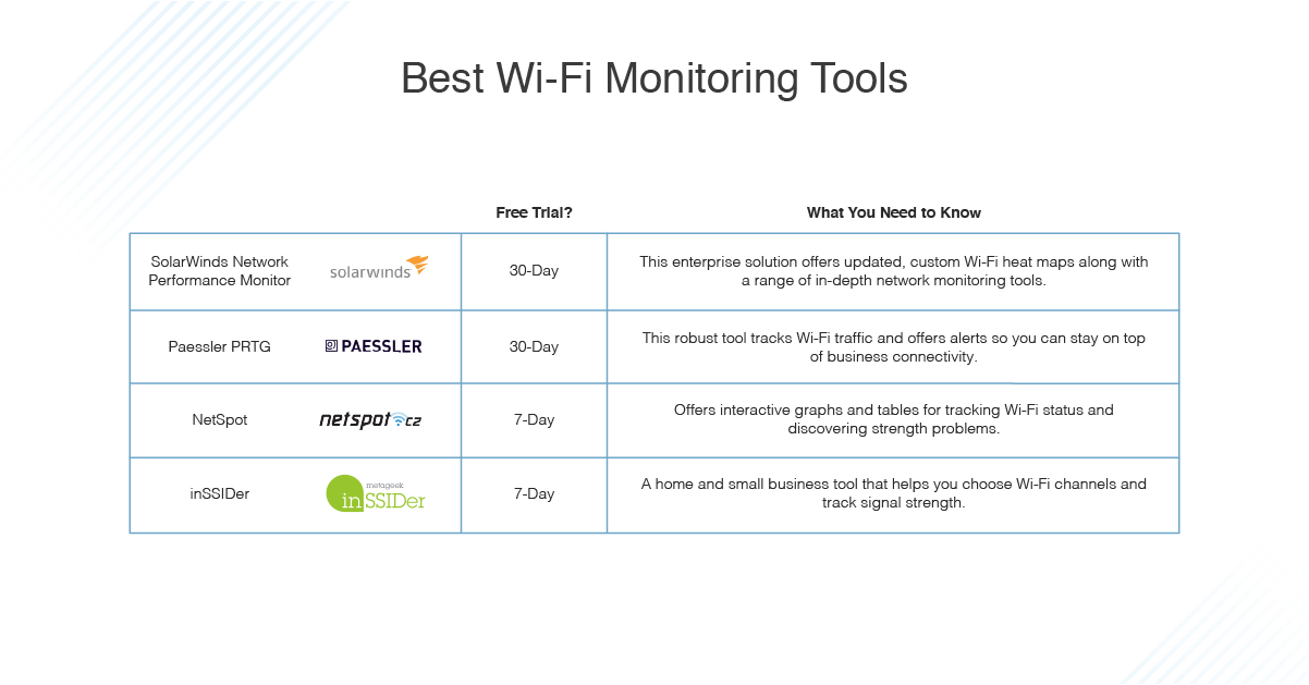 4 Best Wi Fi Monitoring Software In 2020 Dnsstuff
