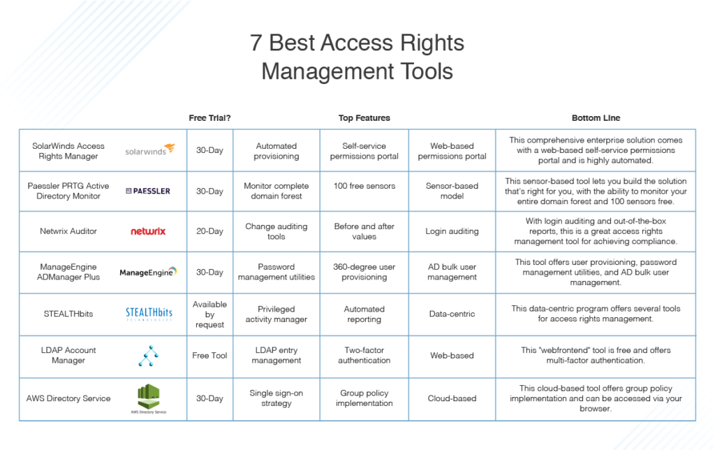 best access rights management tools