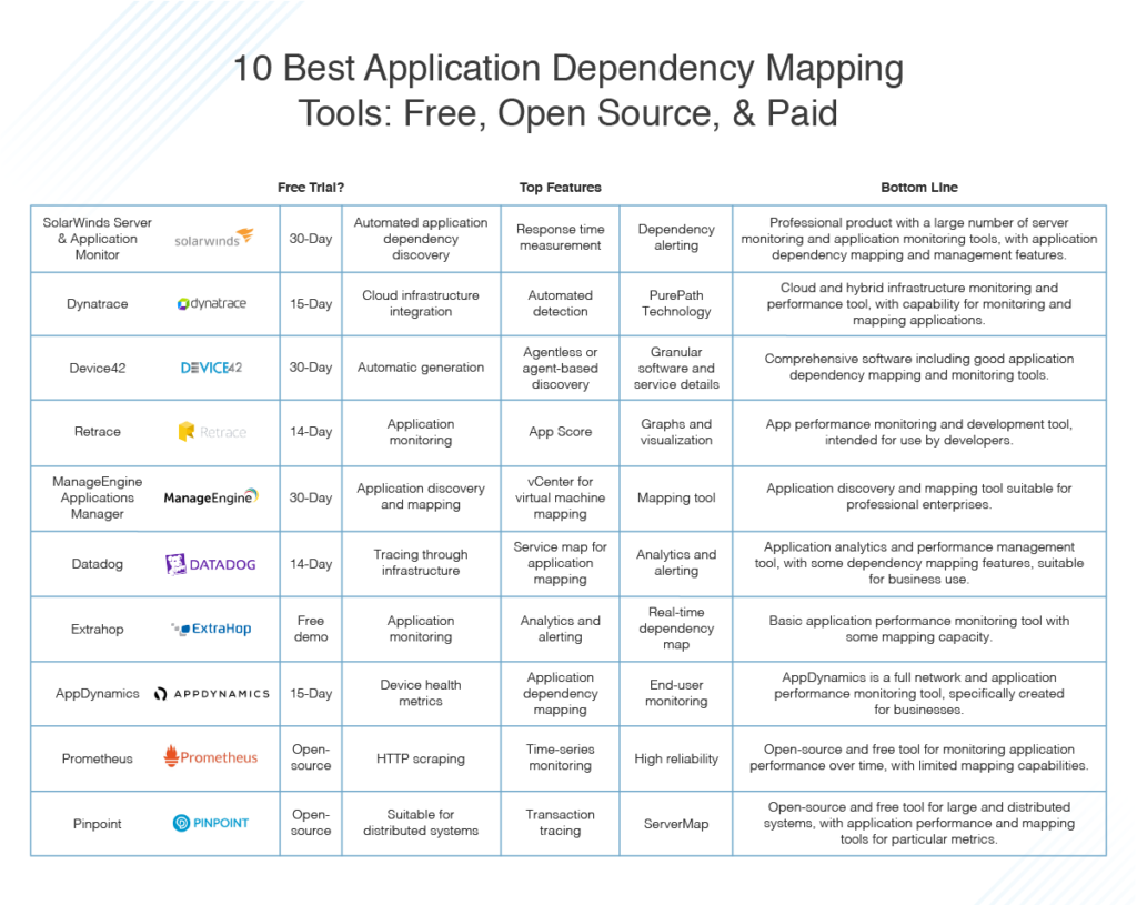 best application dependency mapping tools