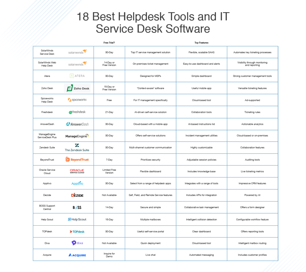 best helpdesk tools and IT service desk software