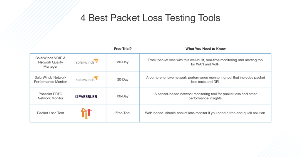 best packet loss testing tools